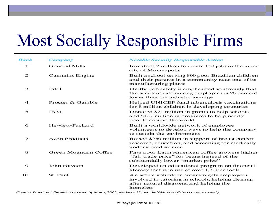 Most Socially Responsible Firms