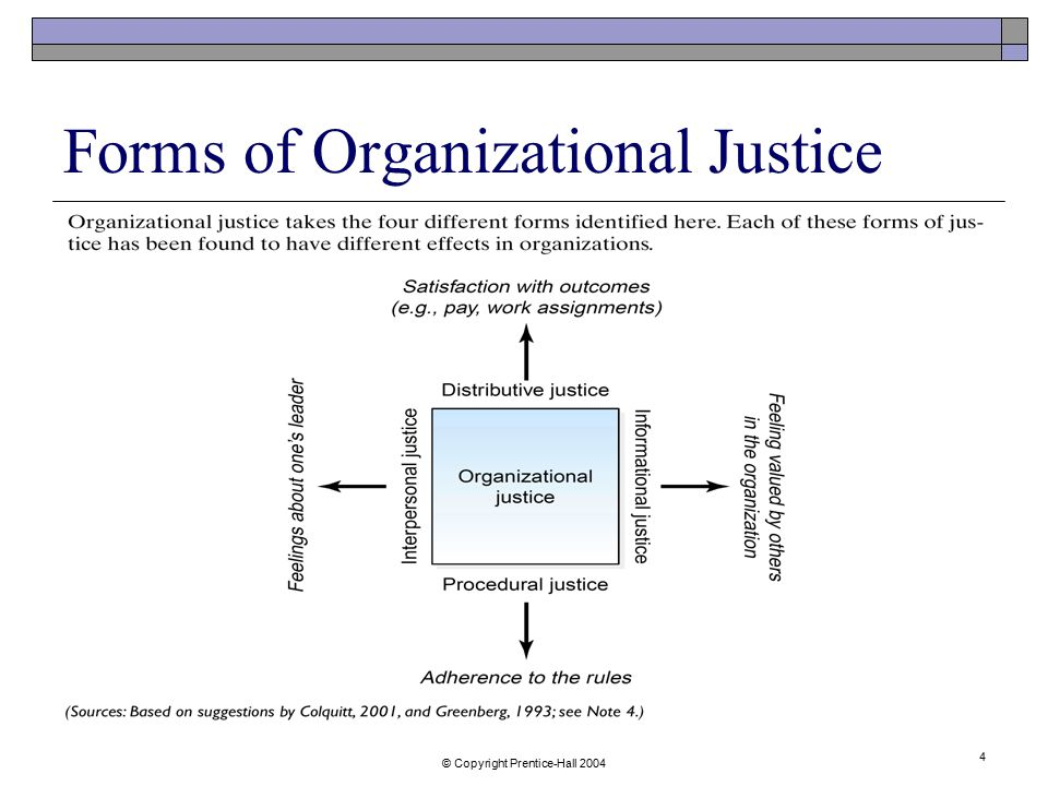 Forms of Organizational Justice
