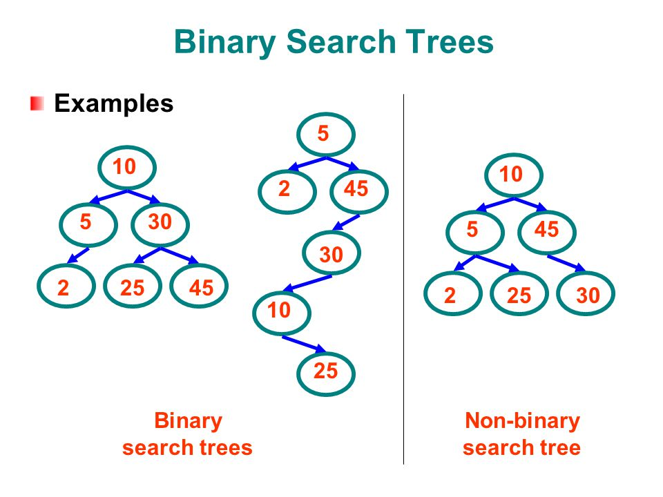 What Is The Binary Search Tree Property