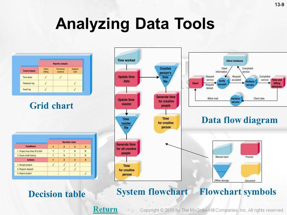 Data Flow Diagram Symbols DFD Library  conceptdrawcom