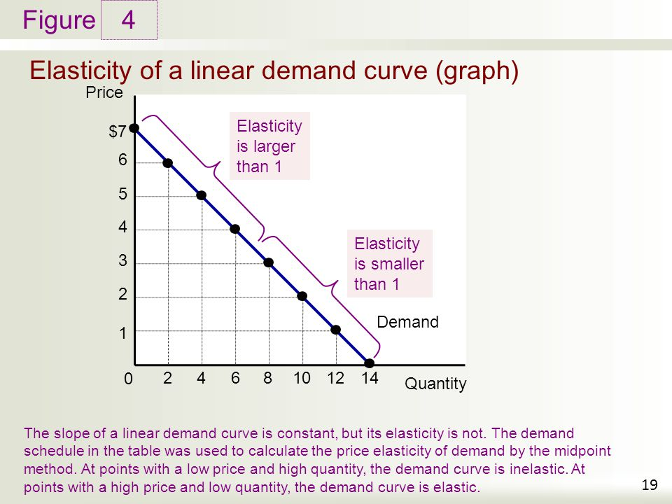 price demand relationship and the elasticity of