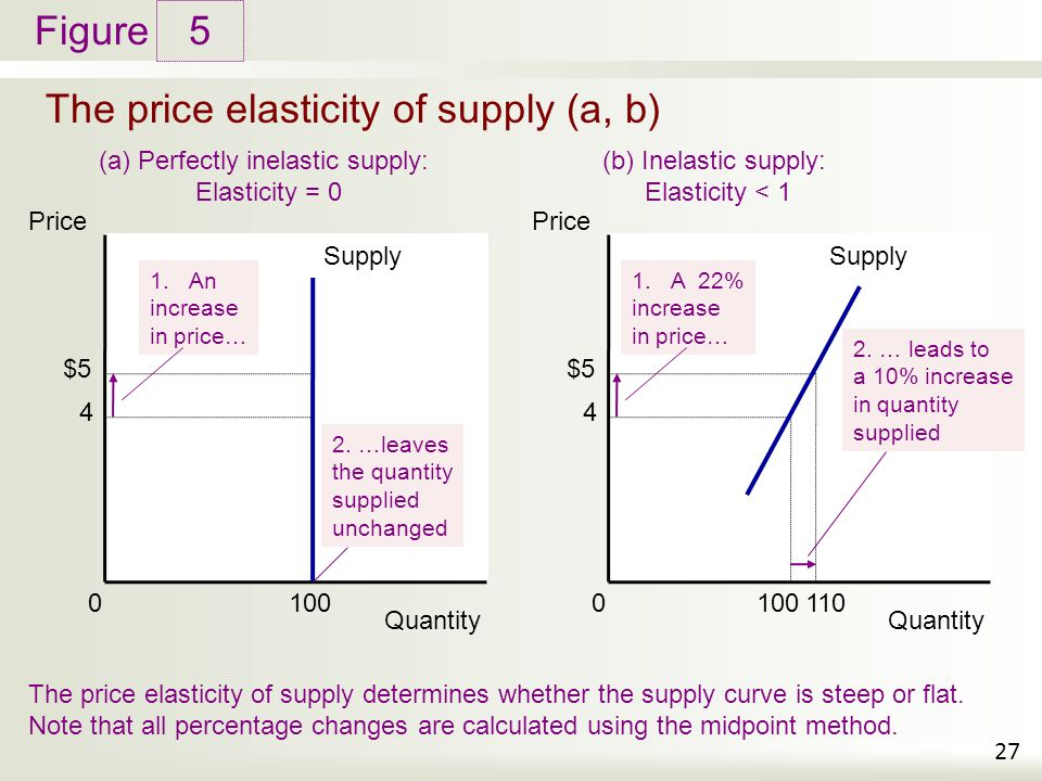The price elasticity of supply (a, b)