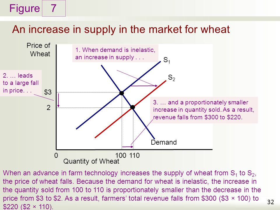 An increase in supply in the market for wheat
