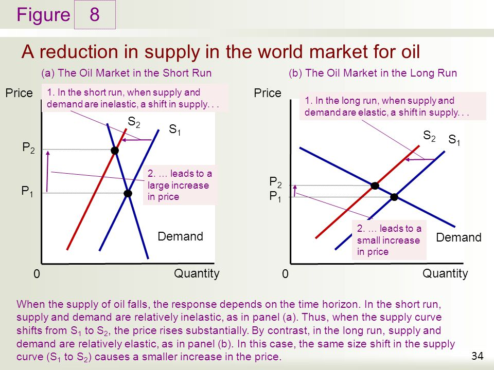 A reduction in supply in the world market for oil
