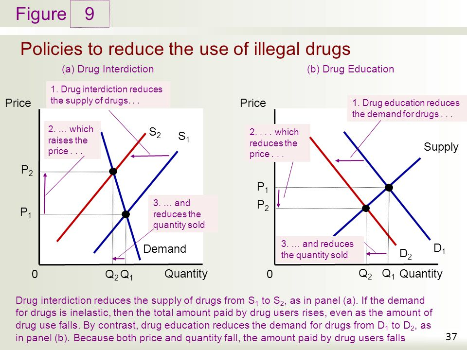 Policies to reduce the use of illegal drugs