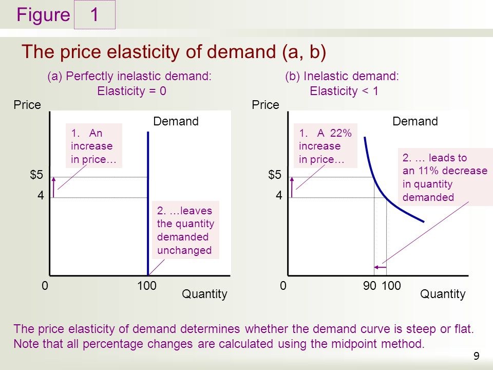 The price elasticity of demand (a, b)