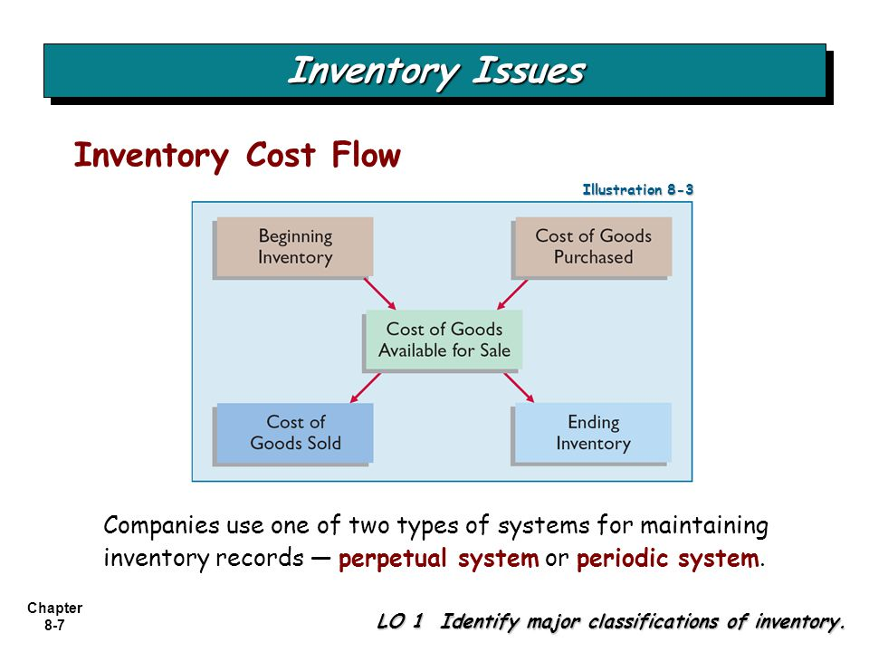 Inventory Management System Essay