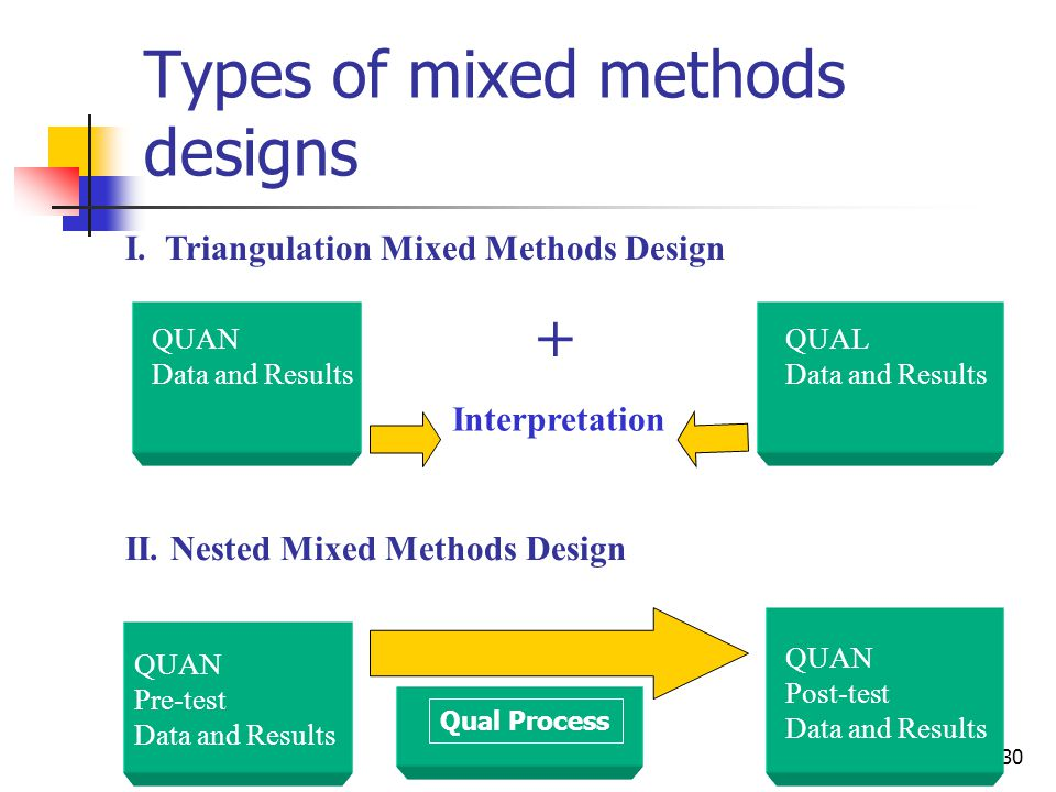 Using mixed methods in health research