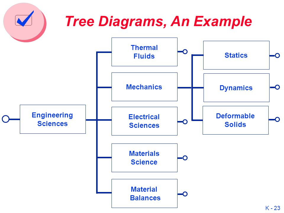 Useful team processing tools ppt video online download 23 tree diagrams ccuart Image collections