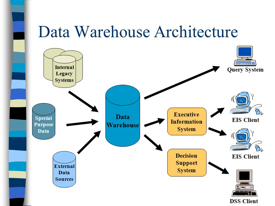 data warehouse design research paper
