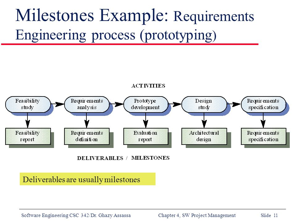 project management milestones In this lesson, we'll learn about project milestones, including what they are and how they're used to measure a project's progress we'll also.