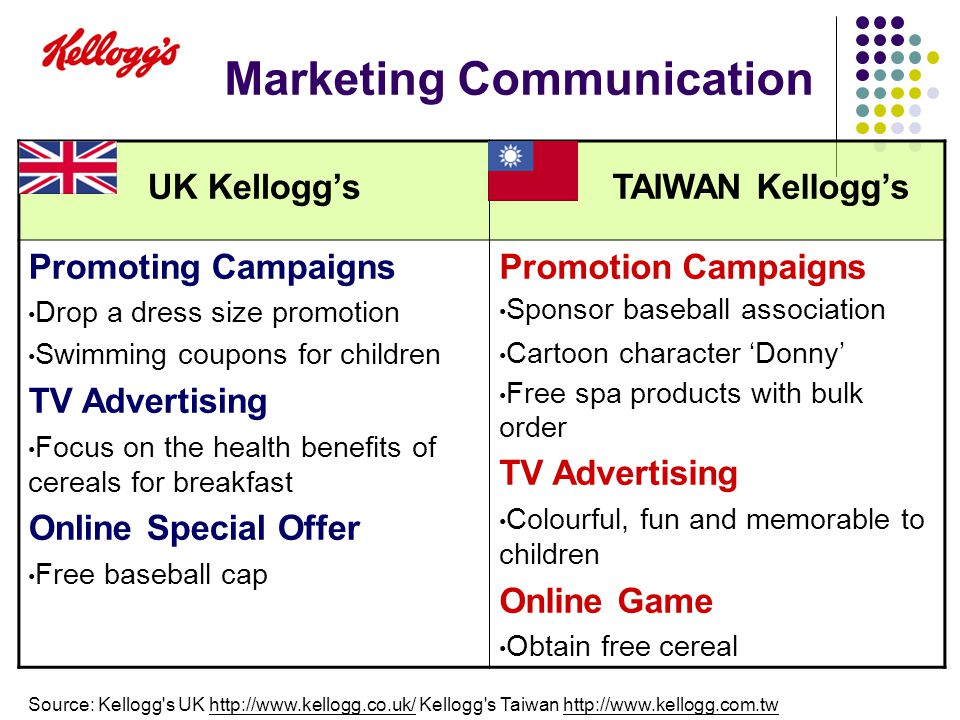 kelloggs communication and strategy marketing essay Developing a marketing strategy for kellogg's all bran range of corn  other  products that contain fiber and communicate the fiber benefits.