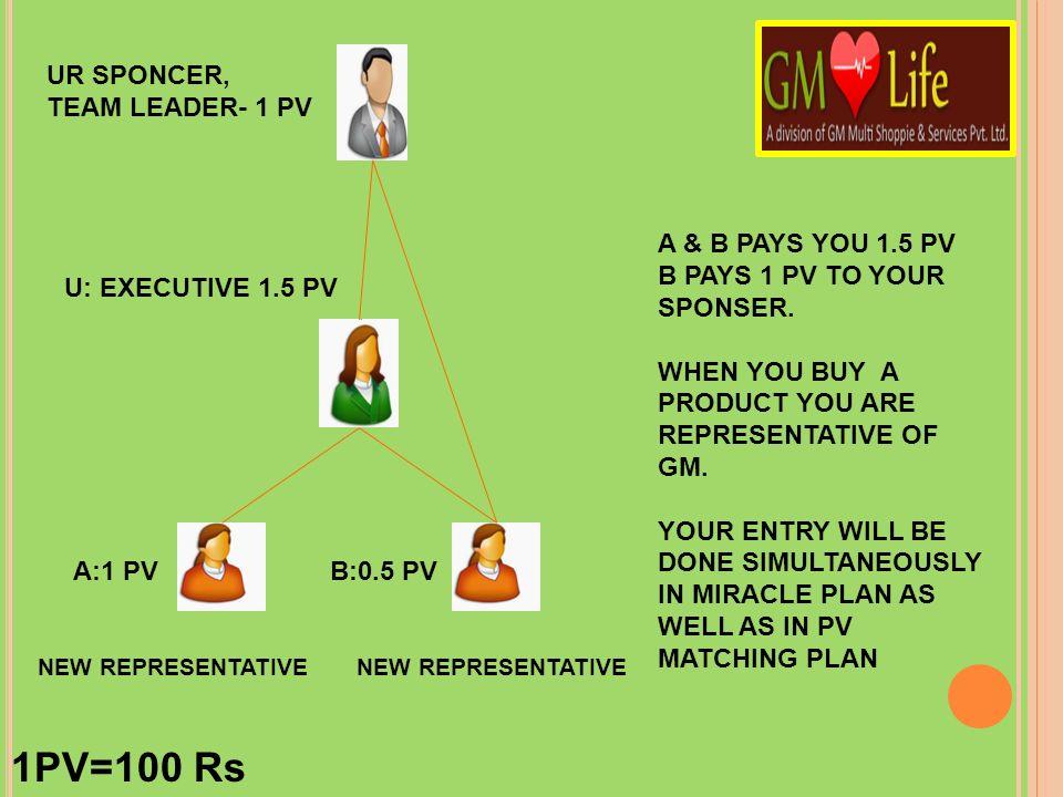 1PV=100 Rs UR SPONCER, TEAM LEADER- 1 PV A & B PAYS YOU 1.5 PV