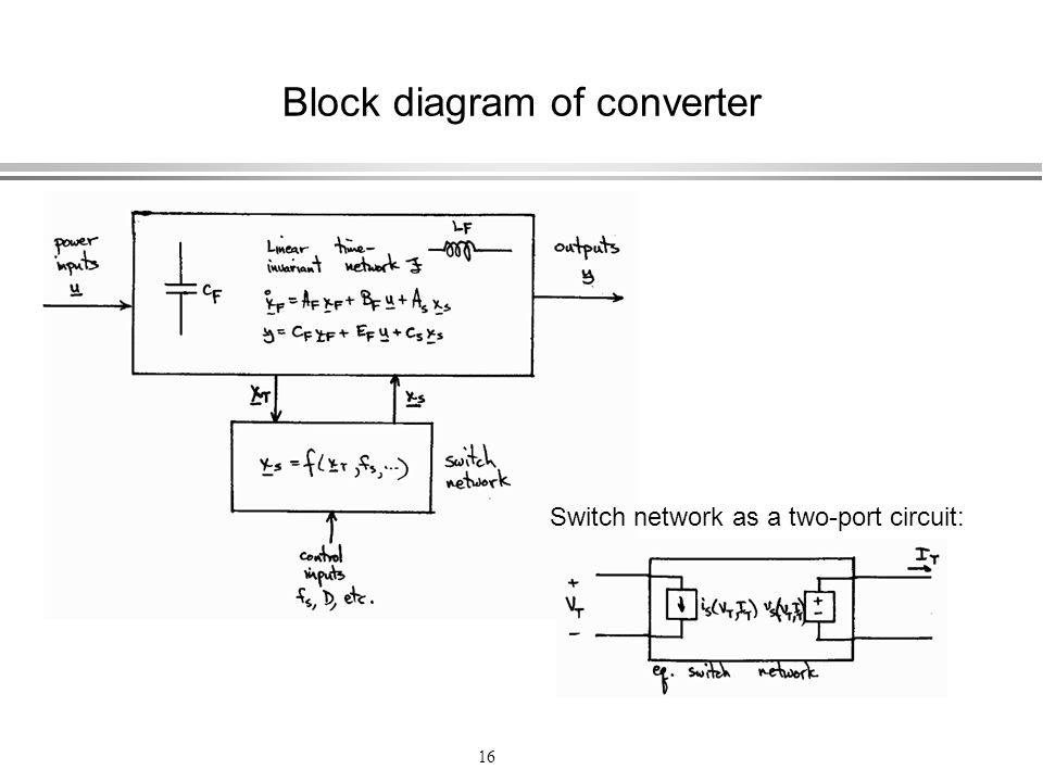 Block diagram of converter