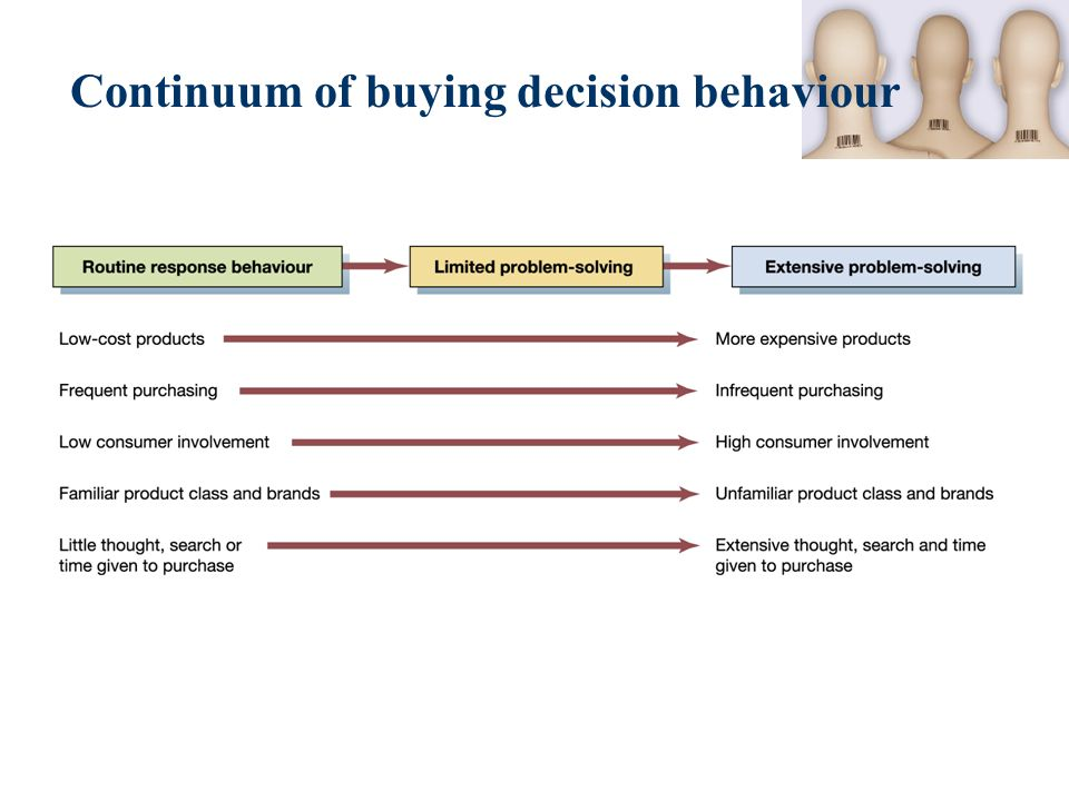 explain how buyer behavior affects marketing activities in two different buying situations 31 factors that influence consumers' buying behavior  different factors can affect how buyers behave—whether they influence you to make a purchase, buy .