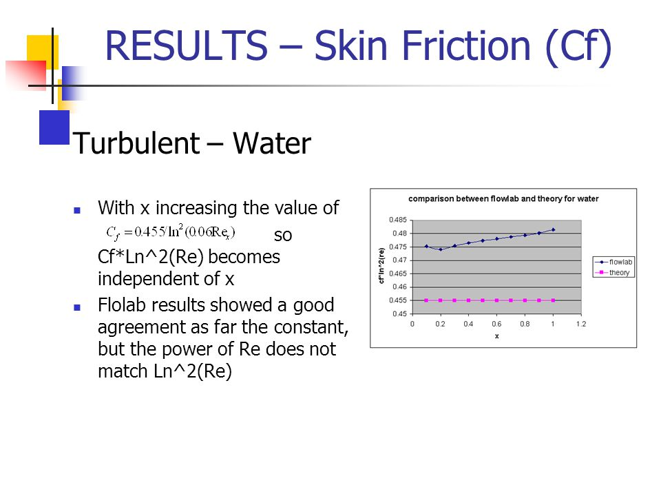 RESULTS – Skin Friction (Cf)