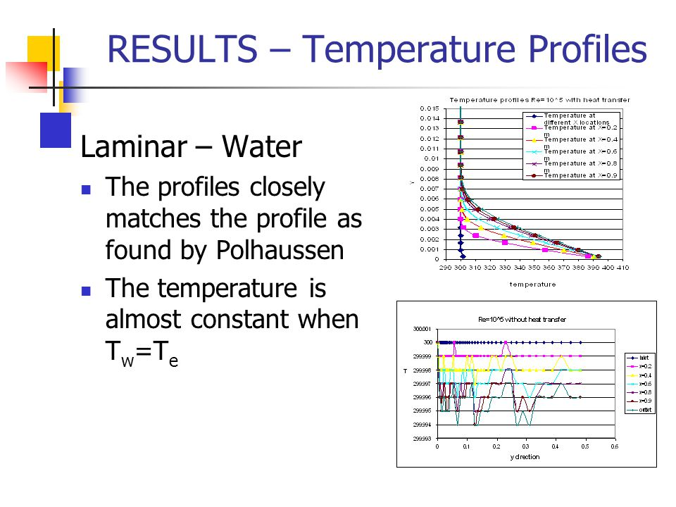 RESULTS – Temperature Profiles
