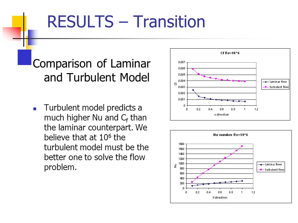 RESULTS – Transition Comparison of Laminar and Turbulent Model