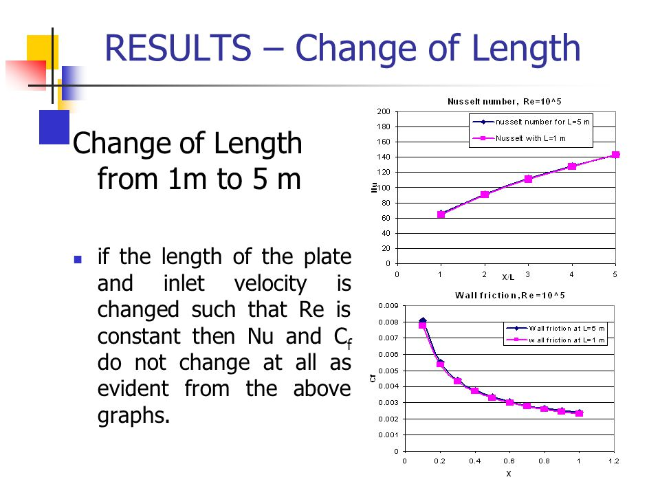 RESULTS – Change of Length