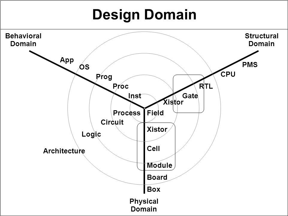 the design process outline goal reading design domain design flow
