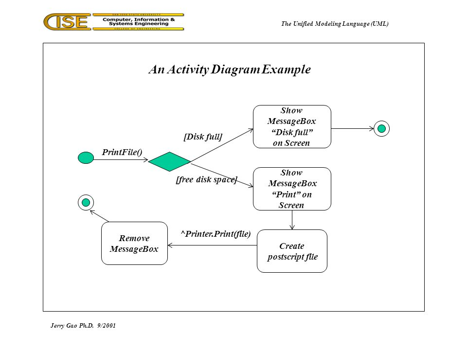 the unified modeling language (uml) - ppt download unified modeling language uml diagrams