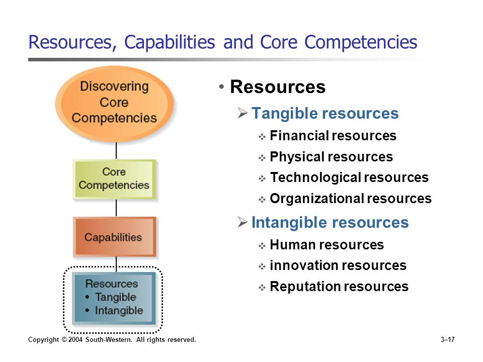 tangible intangible resources capabilities competencies