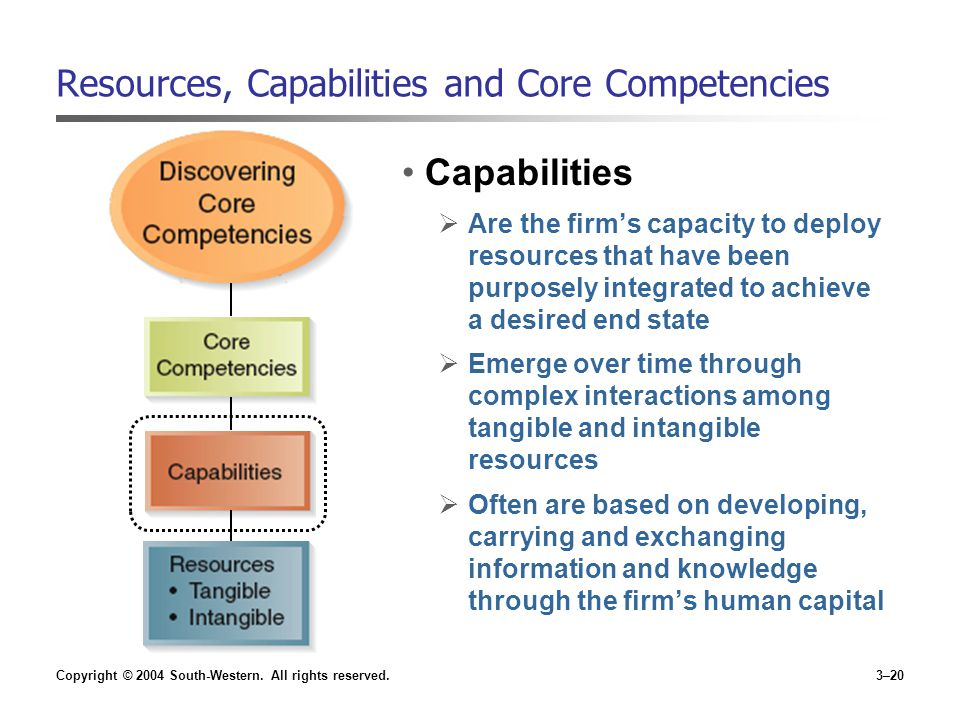 resources and capabilities Digital capabilities are now a prerequisite to compete in the long term  of the  critical resources required to facilitate this transition will not be available in-house.