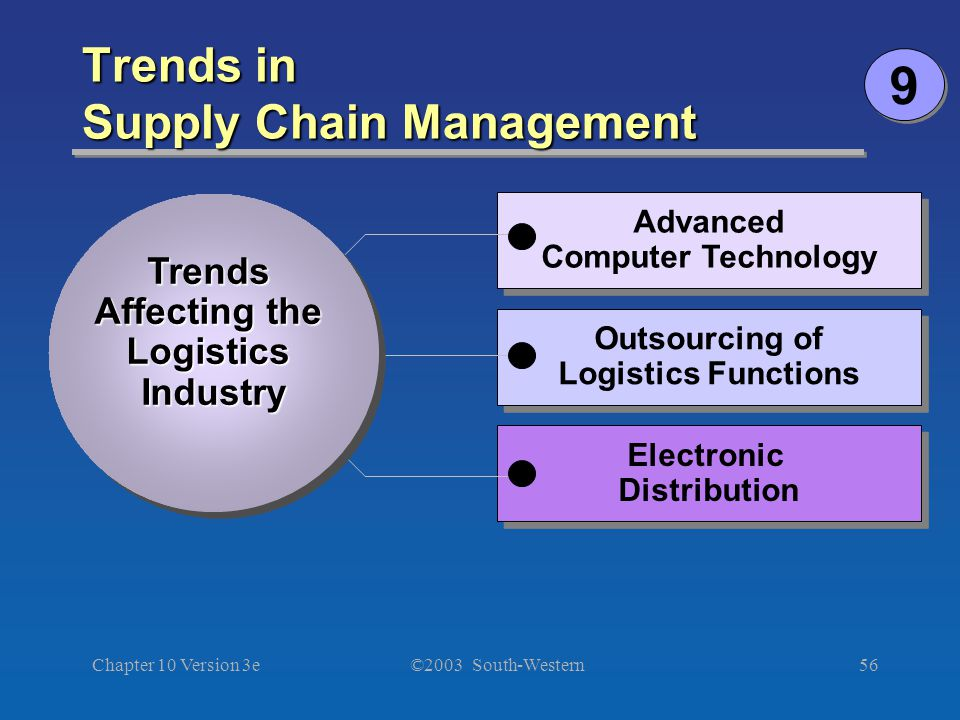 technology management functions Given the unlimited uses of technology, it is used in almost every department in an organization when it comes to human resource, technology helps in the all process from recruiting to retire functions, and it has dramatically changed the way managers, and employees gain access to human resource data.