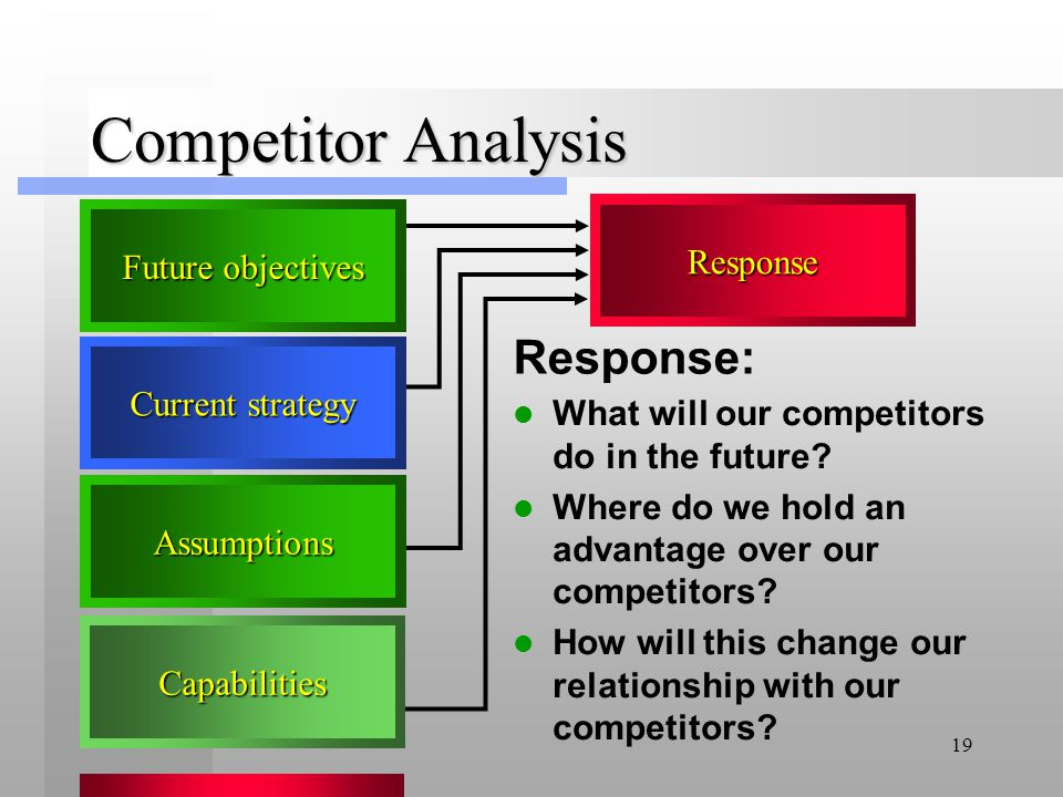Competitor Analysis Response: Response Future objectives