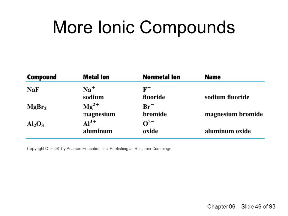 Chapter 6 Ionic Compounds - ppt download