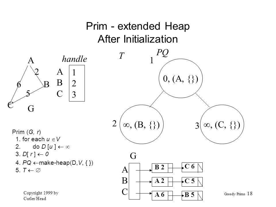 Prim - extended Heap After Initialization