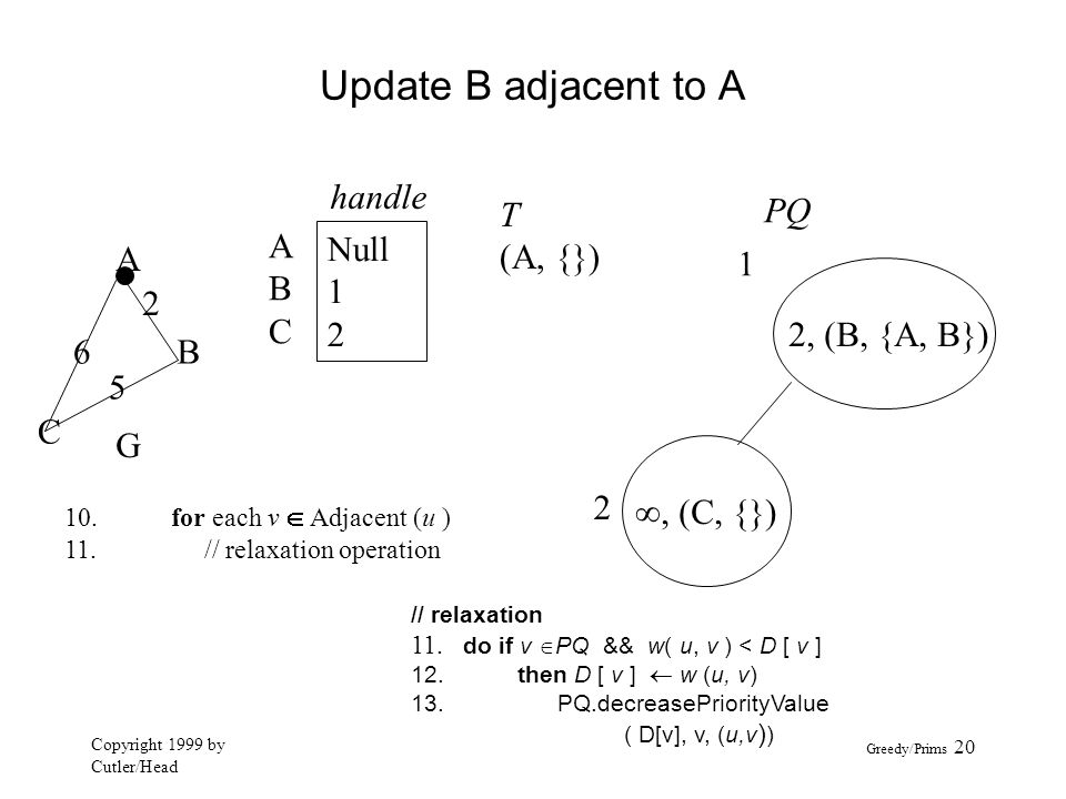 Update B adjacent to A handle A B C Null 1 2 T (A, {}) PQ A 1