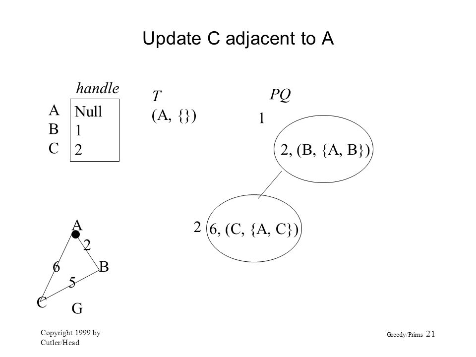 Update C adjacent to A handle A B C Null 1 2 T (A, {}) PQ 1