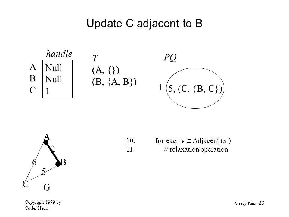 Update C adjacent to B handle A B C Null 1 T (A, {}) (B, {A, B}) T
