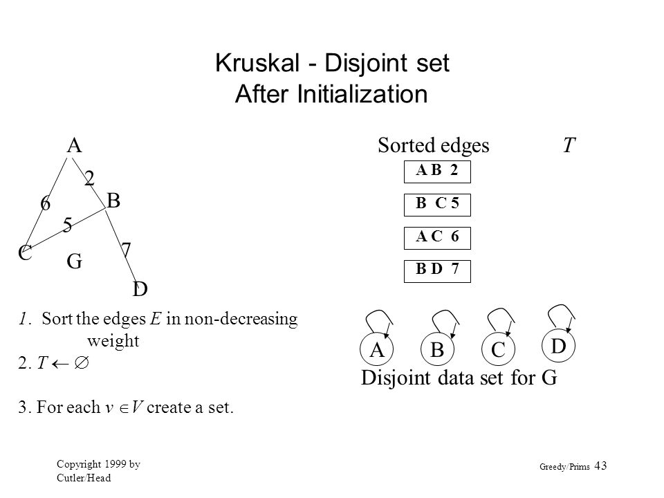 Kruskal - Disjoint set After Initialization