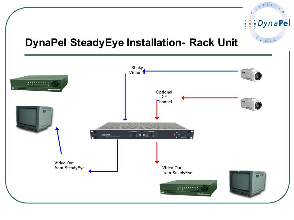 DynaPel SteadyEye Installation- Rack Unit