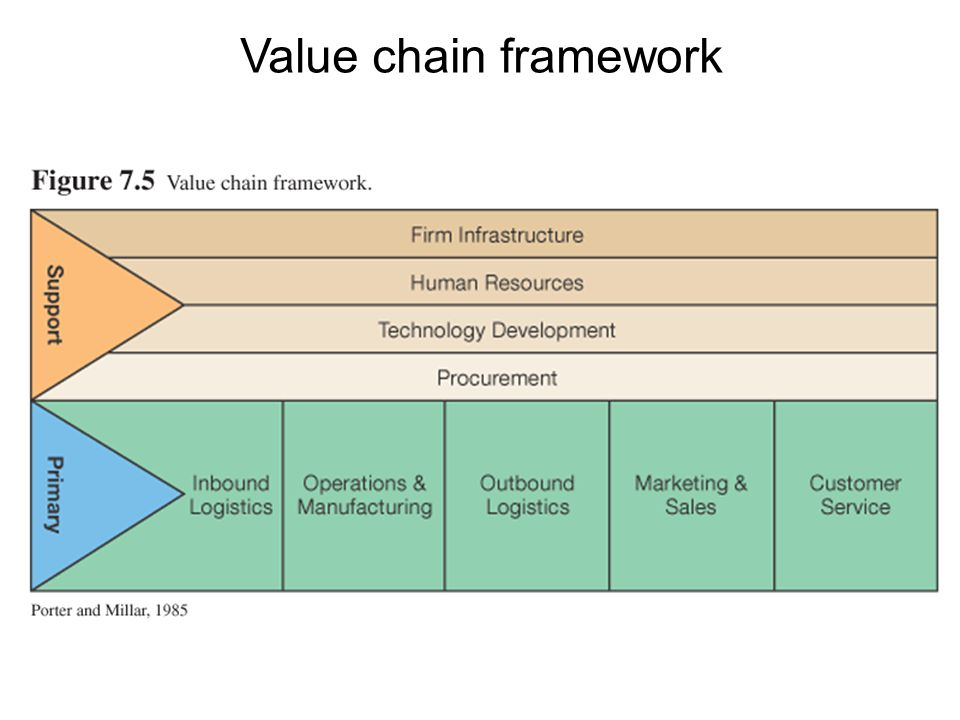 Value chain framework
