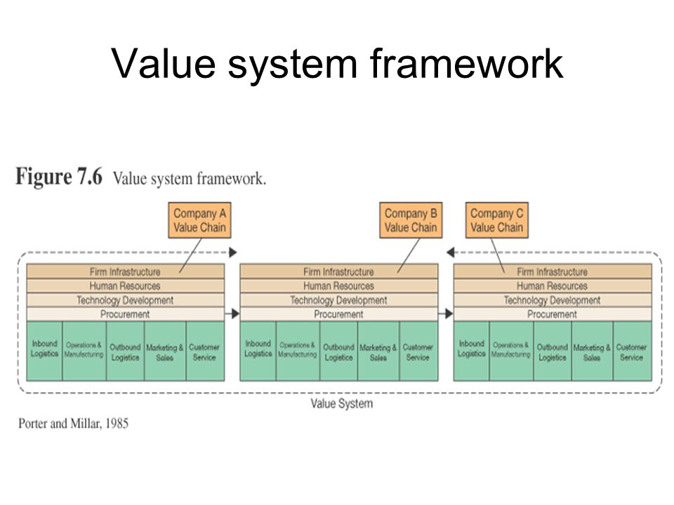 Value system framework