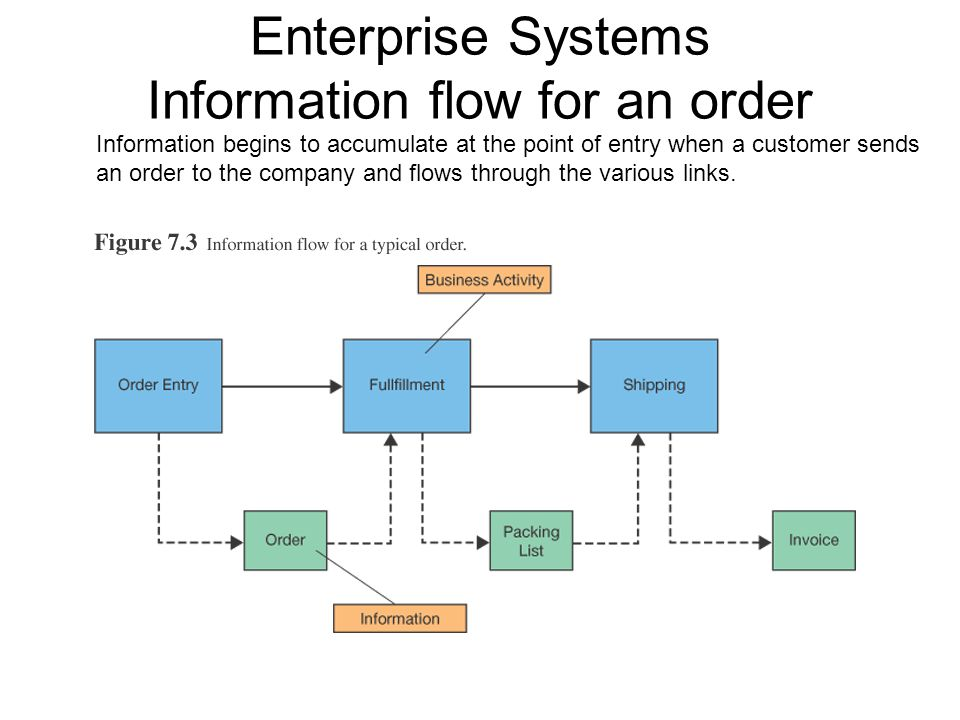 Enterprise Systems Information flow for an order