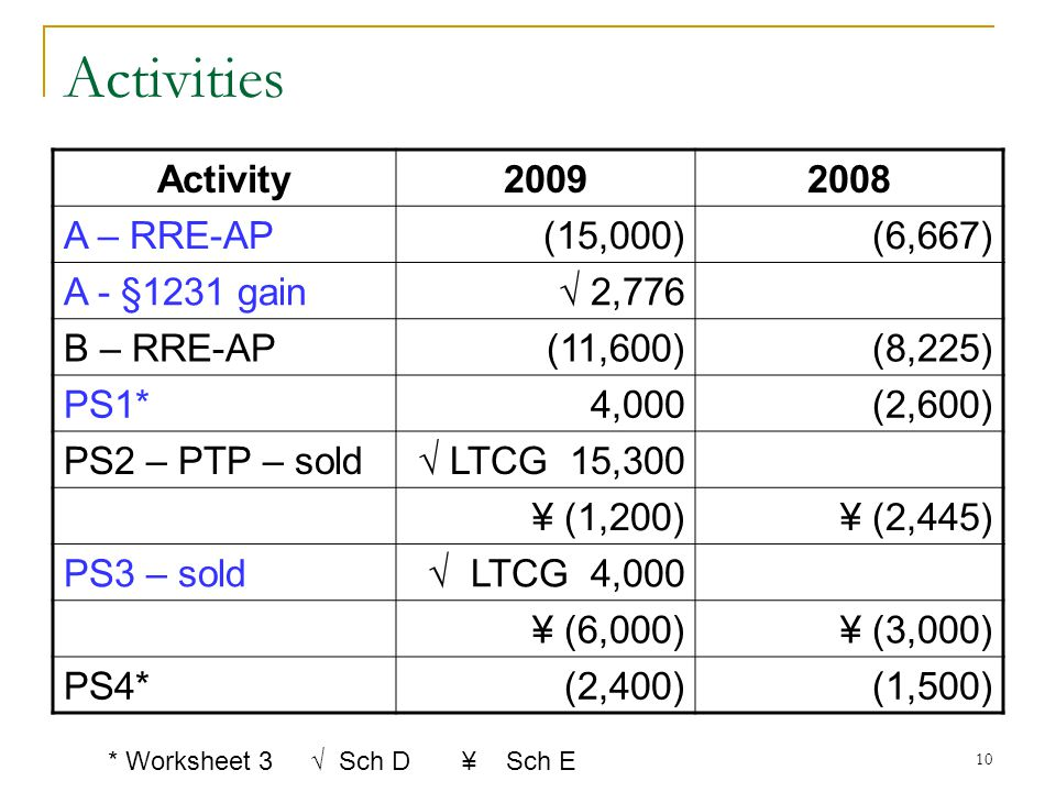 Activities Activity 2009 2008 A – RRE-AP (15,000) (6,667)