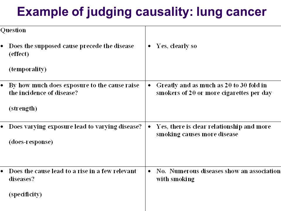 the cause and effects of lung cancer in medical research This booklet covers: how bladder cancer is  2-12-2016 does smoking marijuana cause lung cancer, and what is the risk in contrast, is weed ever helpful for people.