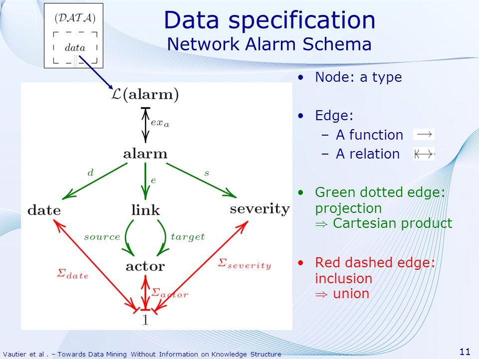 Data specification Network Alarm Schema