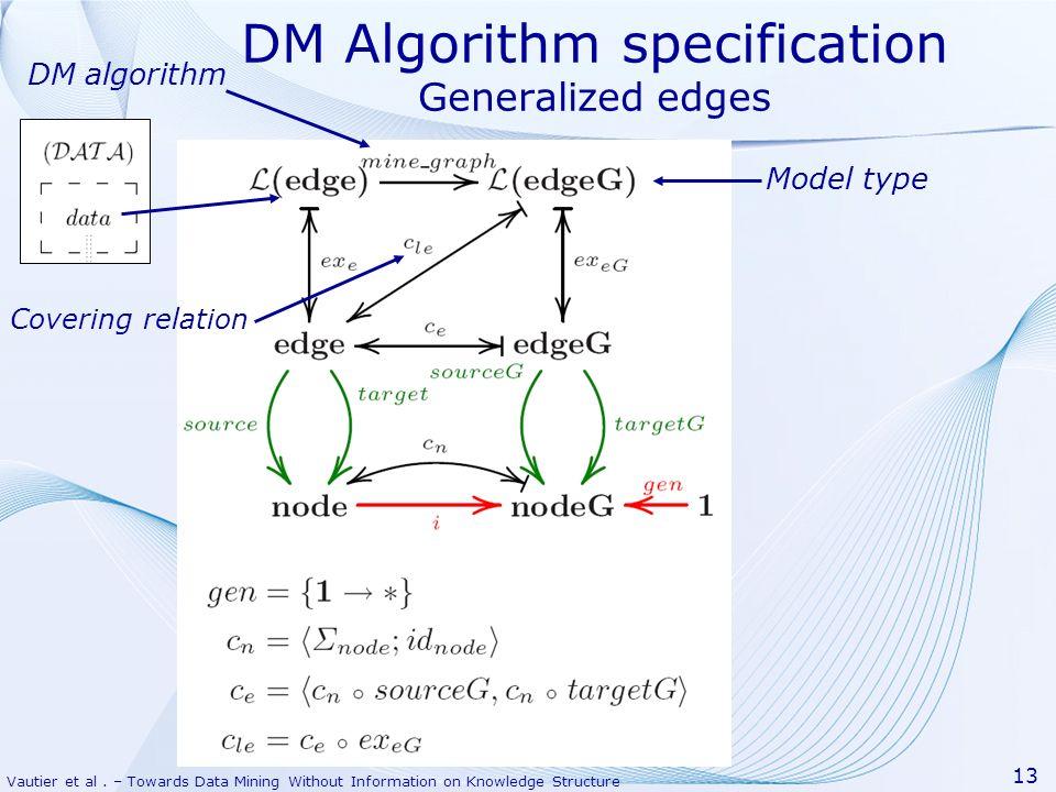 DM Algorithm specification Generalized edges