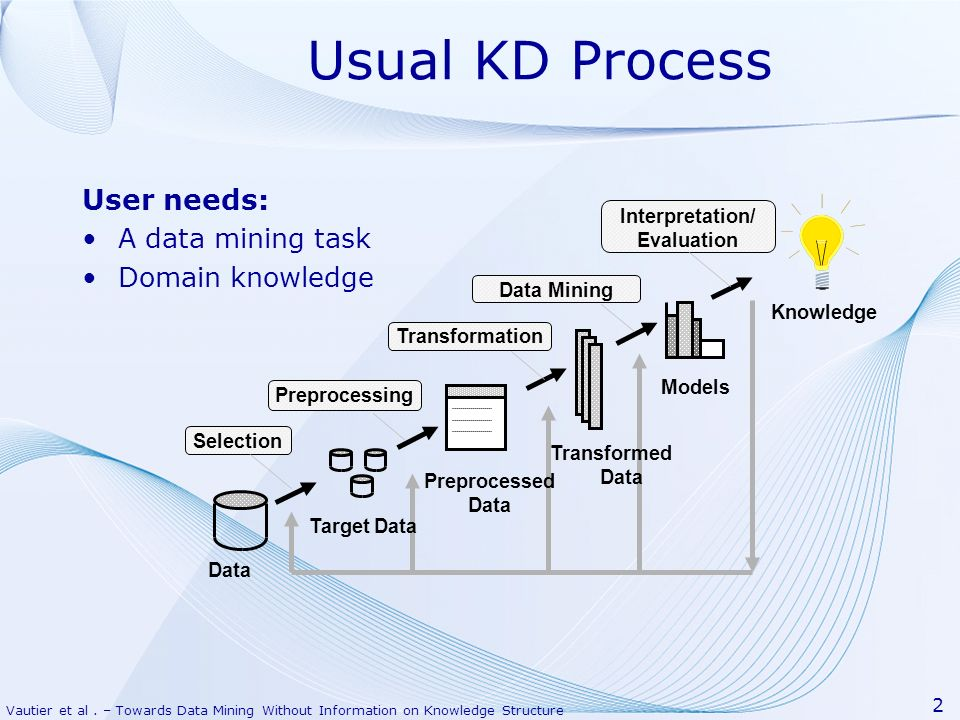 Usual KD Process User needs: A data mining task Domain knowledge