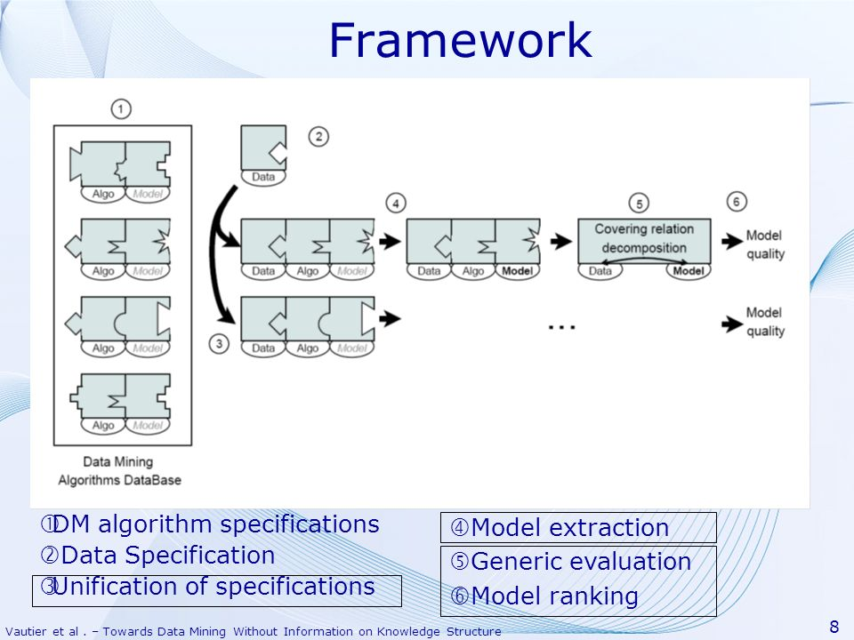 "Framework DM algorithm specifications ""Model extraction"