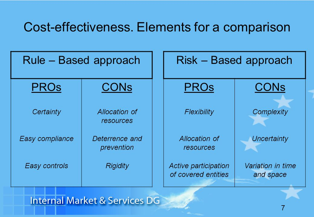 Cost-effectiveness. Elements for a comparison