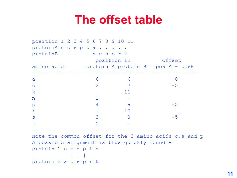 The offset table position