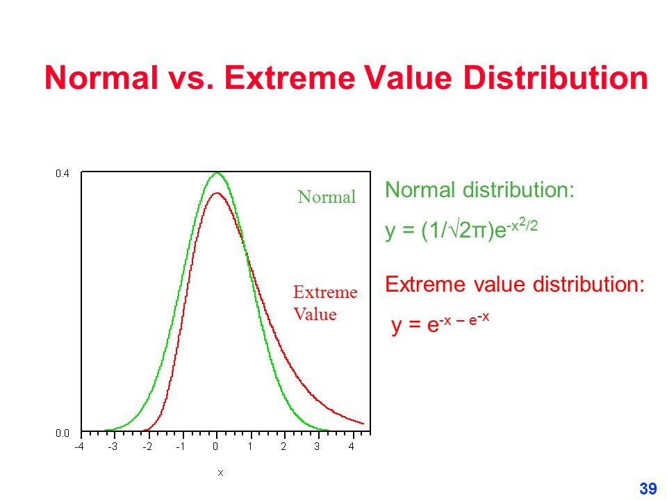 Normal vs. Extreme Value Distribution