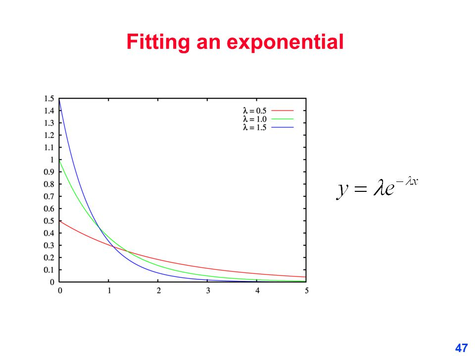 Fitting an exponential