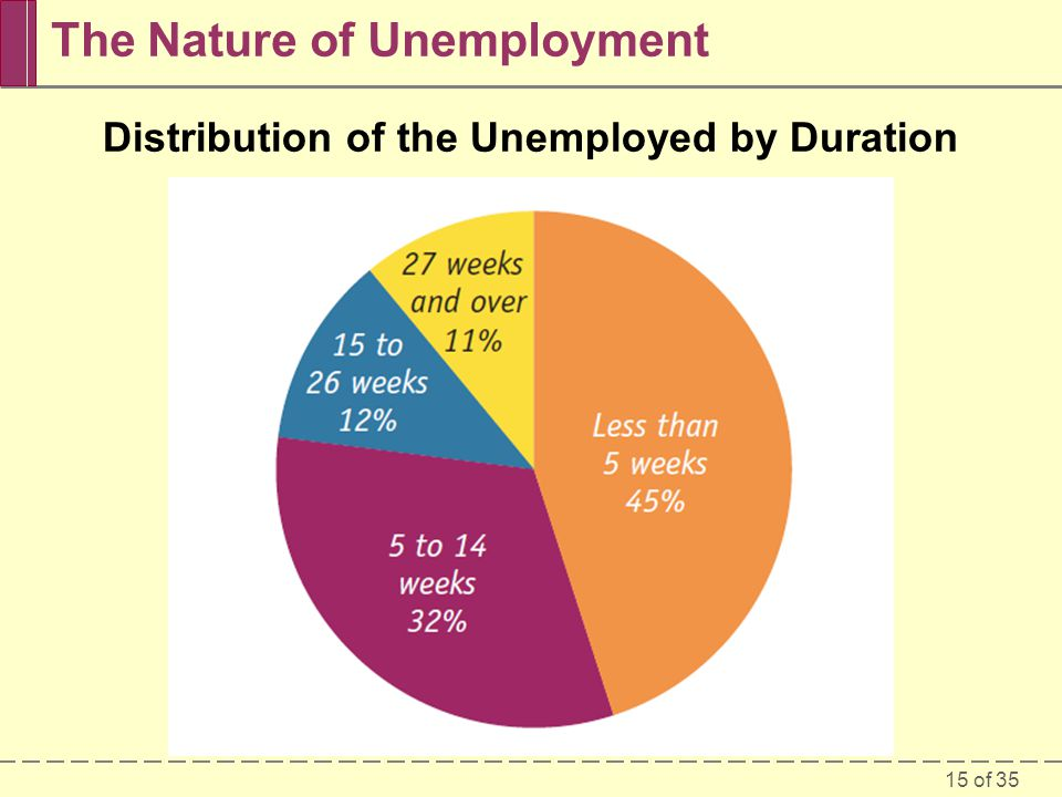 The Nature of Unemployment